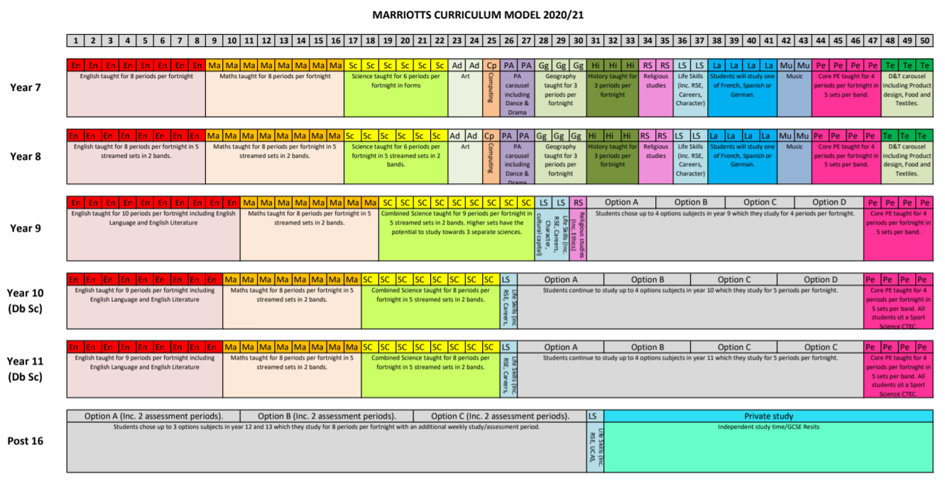 Timetable Model 2020
